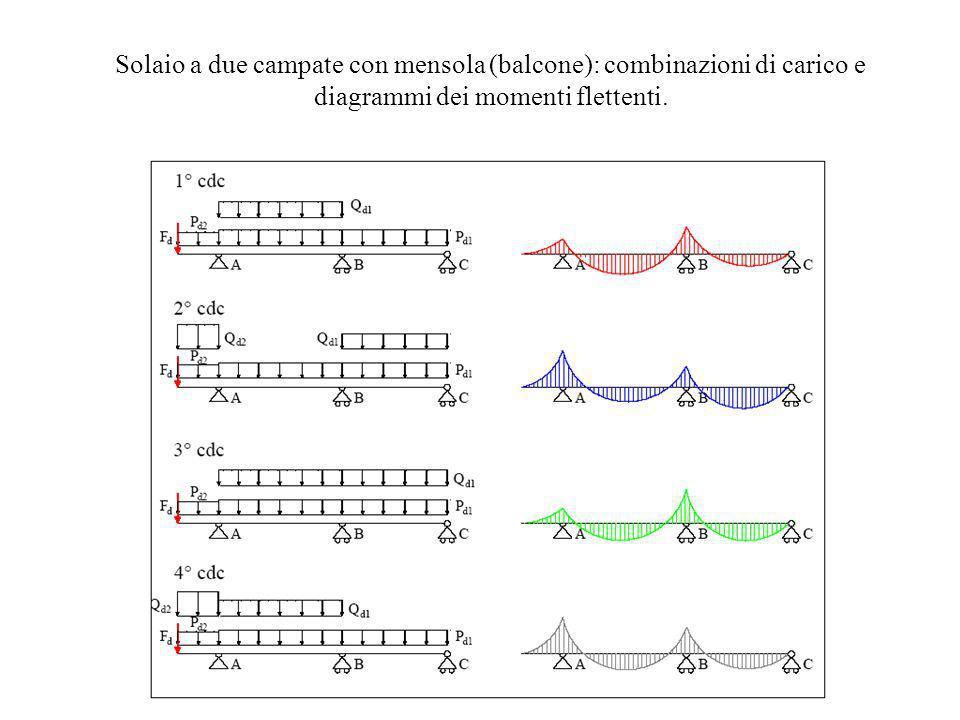 Solaio a due campate con mensola (balcone): combinazioni di carico e diagrammi dei momenti flettenti.