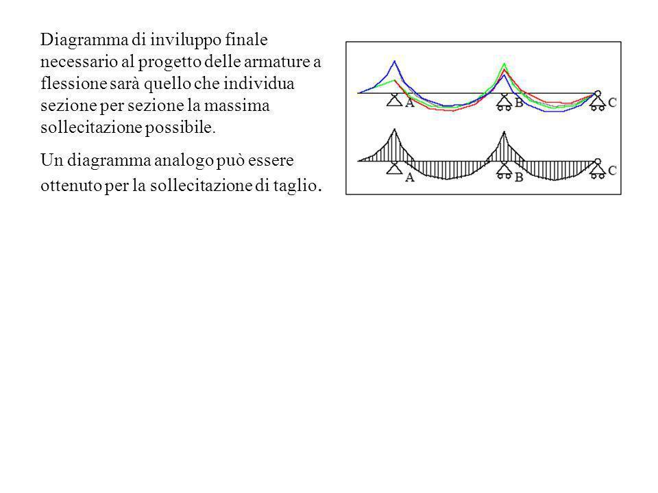 Diagramma di inviluppo finale necessario al progetto delle armature a flessione sarà quello che individua sezione per sezione la massima sollecitazion