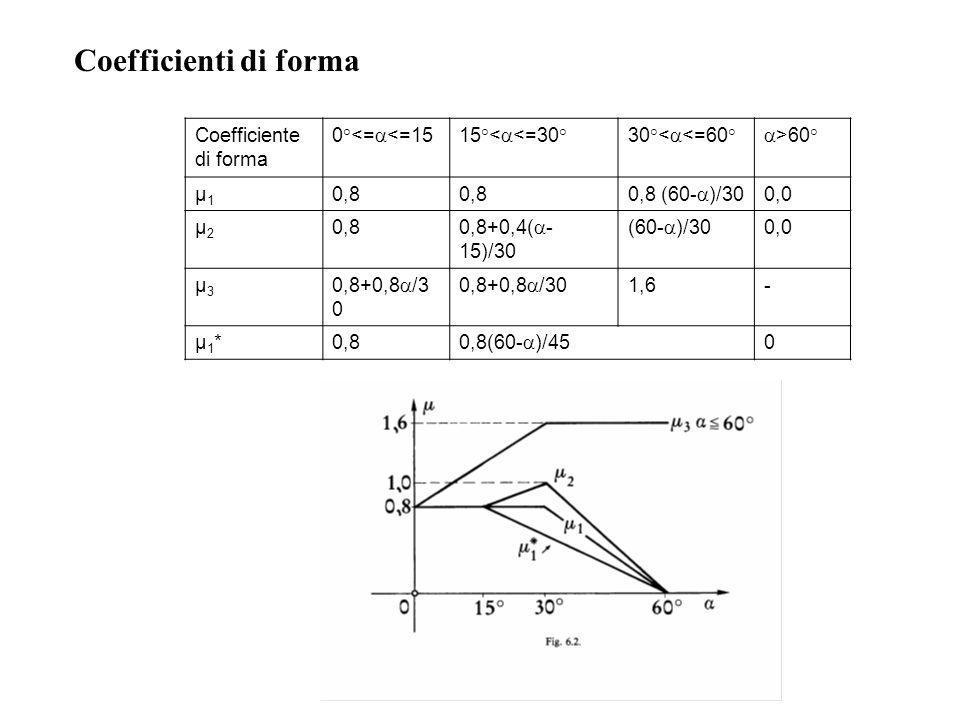 Coefficienti di forma Coefficiente di forma 0°<= <=1515°< <=30°30°< <=60° >60° µ1µ1 0,8 0,8 (60- )/30 0,0 µ2µ2 0,8 0,8+0,4( - 15)/30 (60- )/30 0,0 µ3µ