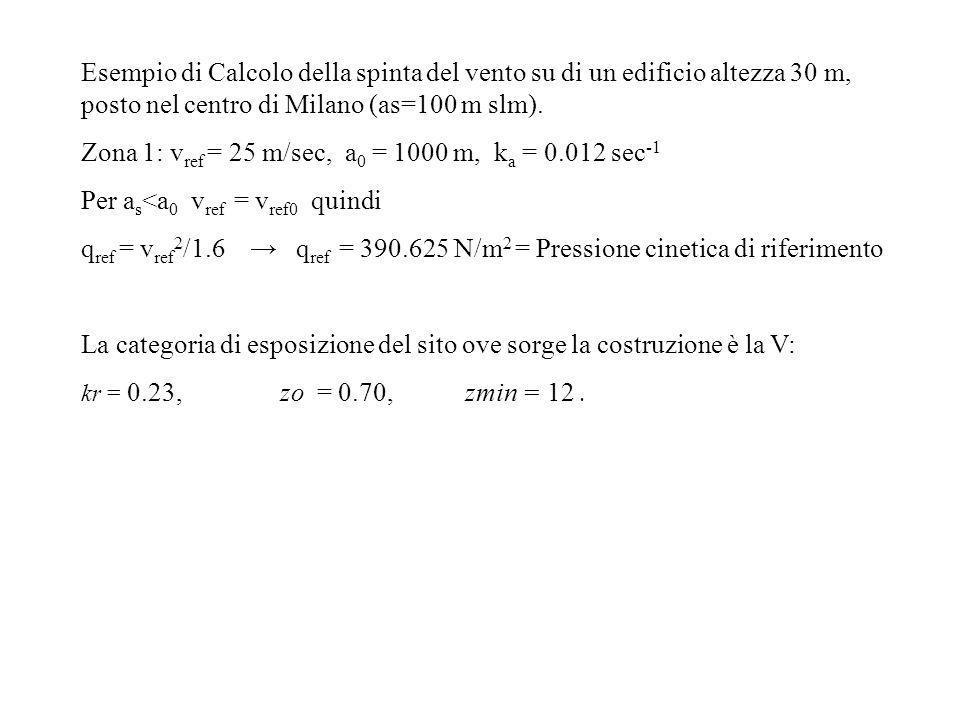 Esempio di Calcolo della spinta del vento su di un edificio altezza 30 m, posto nel centro di Milano (as=100 m slm). Zona 1: v ref = 25 m/sec, a 0 = 1