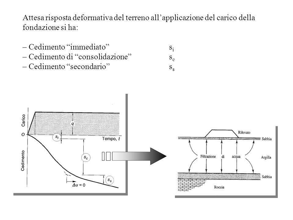 Attesa risposta deformativa del terreno allapplicazione del carico della fondazione si ha: – Cedimento immediato s i – Cedimento di consolidazione s c