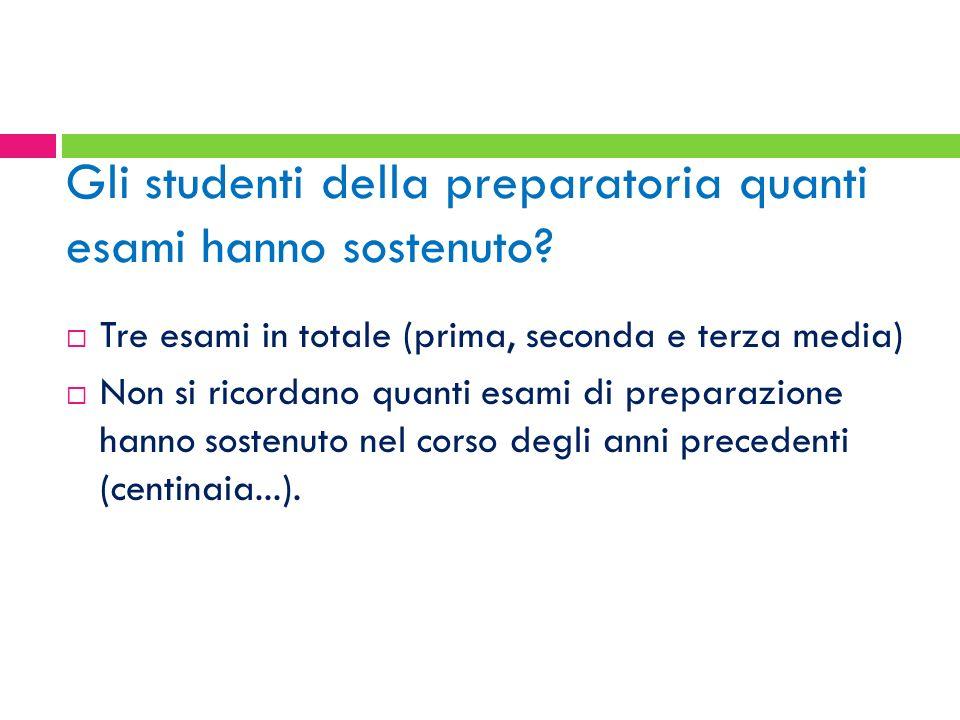 Gli studenti della preparatoria quanti esami hanno sostenuto? Tre esami in totale (prima, seconda e terza media) Non si ricordano quanti esami di prep