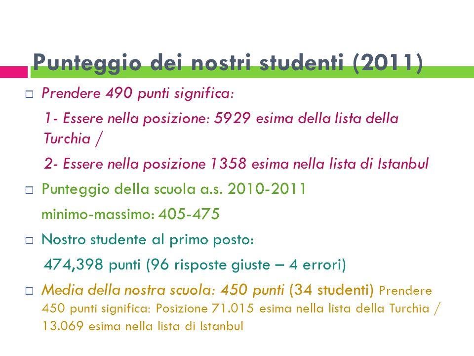 Punteggio dei nostri studenti (2011) Prendere 490 punti significa: 1- Essere nella posizione: 5929 esima della lista della Turchia / 2- Essere nella p