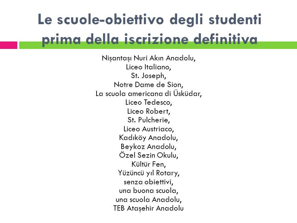 Le scuole-obiettivo degli studenti prima della iscrizione definitiva Nişantaşı Nuri Akın Anadolu, Liceo Italiano, St. Joseph, Notre Dame de Sion, La s