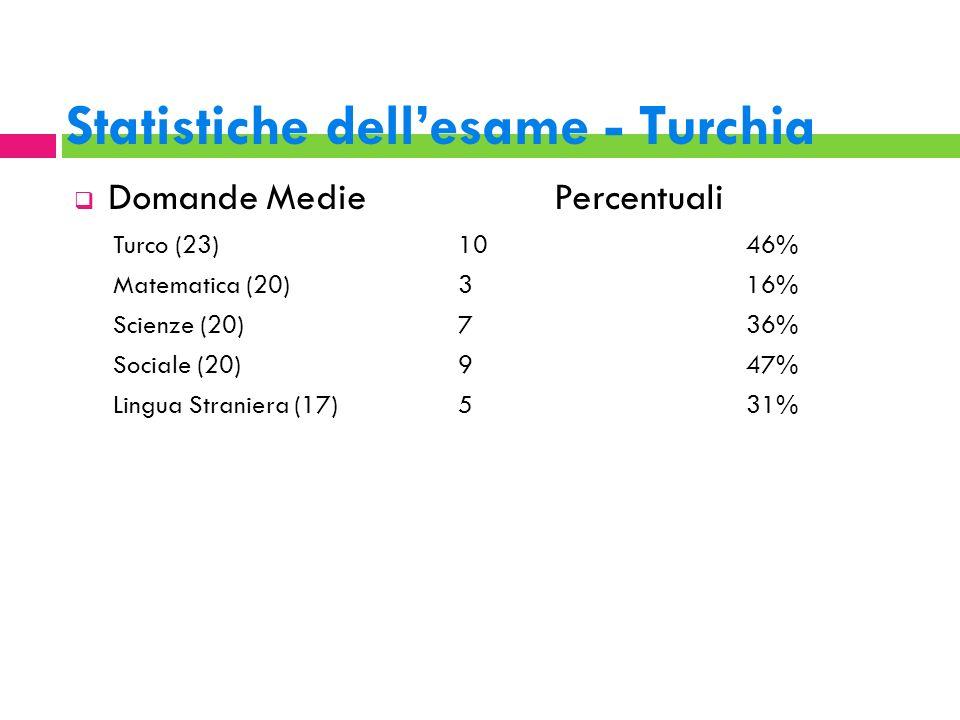 Statistiche dellesame - Turchia DomandeMediePercentuali Turco (23) 1046% Matematica (20)316% Scienze (20) 736% Sociale (20)947% Lingua Straniera (17)5