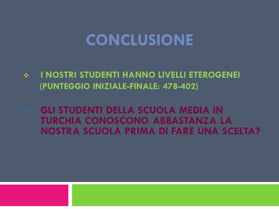CONCLUSIONE I NOSTRI STUDENTI HANNO LIVELLI ETEROGENEI (PUNTEGGIO INIZIALE-FINALE: 478-402) GLI STUDENTI DELLA SCUOLA MEDIA IN TURCHIA CONOSCONO ABBAS