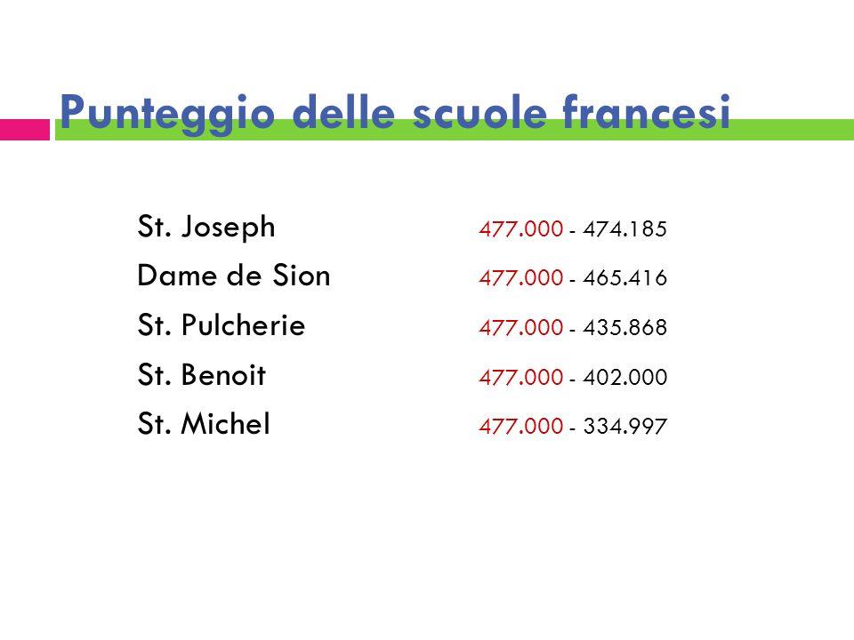 Punteggio delle scuole francesi St. Joseph 477.000 - 474.185 Dame de Sion 477.000 - 465.416 St. Pulcherie 477.000 - 435.868 St. Benoit 477.000 - 402.0