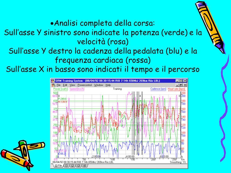 Analisi completa della corsa: Sullasse Y sinistro sono indicate la potenza (verde) e la velocità (rosa) Sullasse Y destro la cadenza della pedalata (blu) e la frequenza cardiaca (rossa) Sullasse X in basso sono indicati il tempo e il percorso