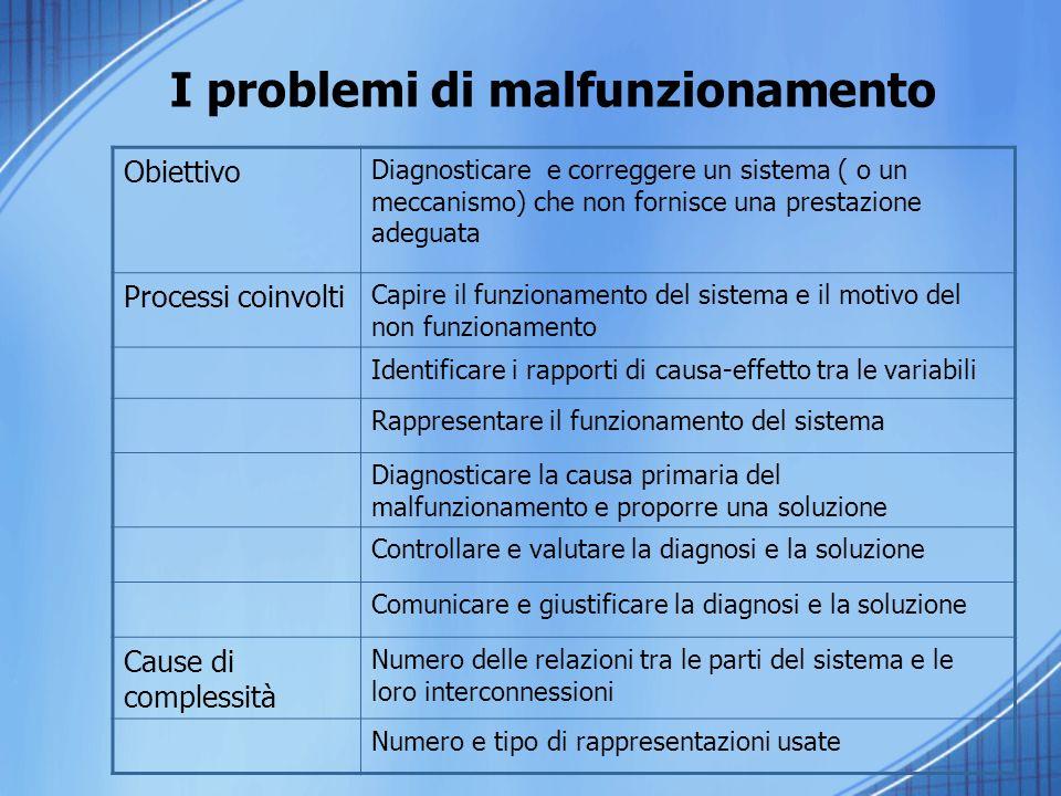 I problemi di malfunzionamento Obiettivo Diagnosticare e correggere un sistema ( o un meccanismo) che non fornisce una prestazione adeguata Processi c