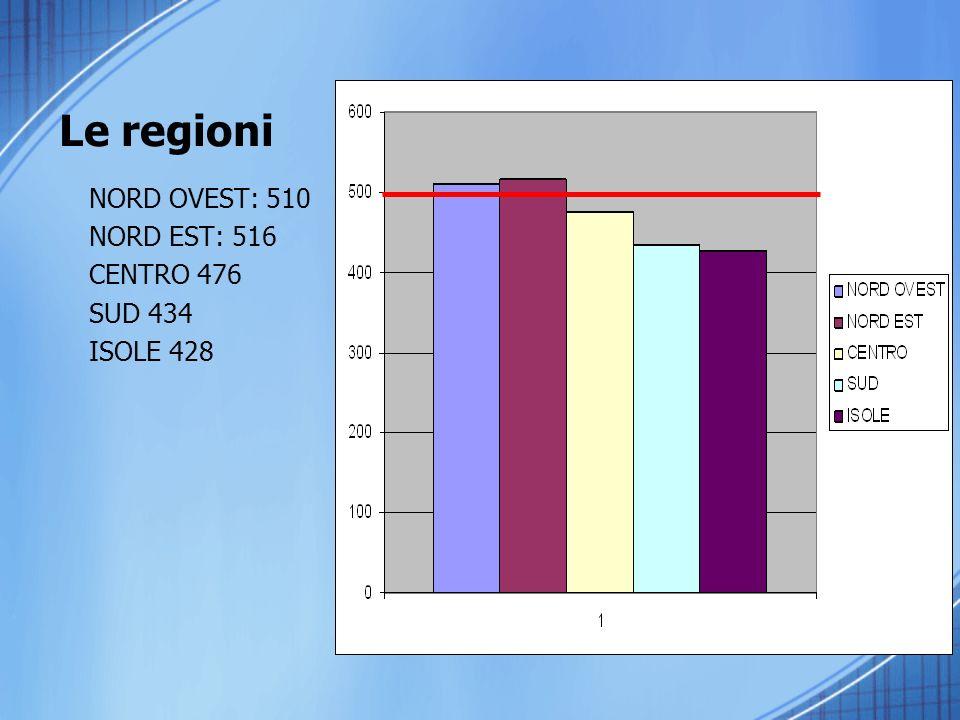 Le regioni NORD OVEST: 510 NORD EST: 516 CENTRO 476 SUD 434 ISOLE 428