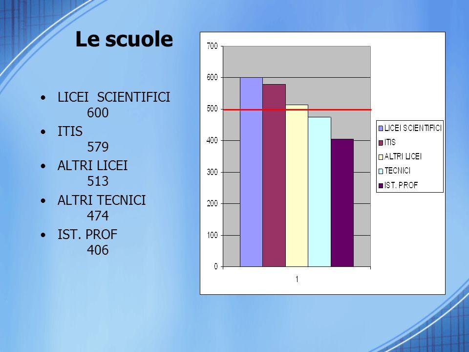 Le scuole LICEI SCIENTIFICI 600 ITIS 579 ALTRI LICEI 513 ALTRI TECNICI 474 IST. PROF 406