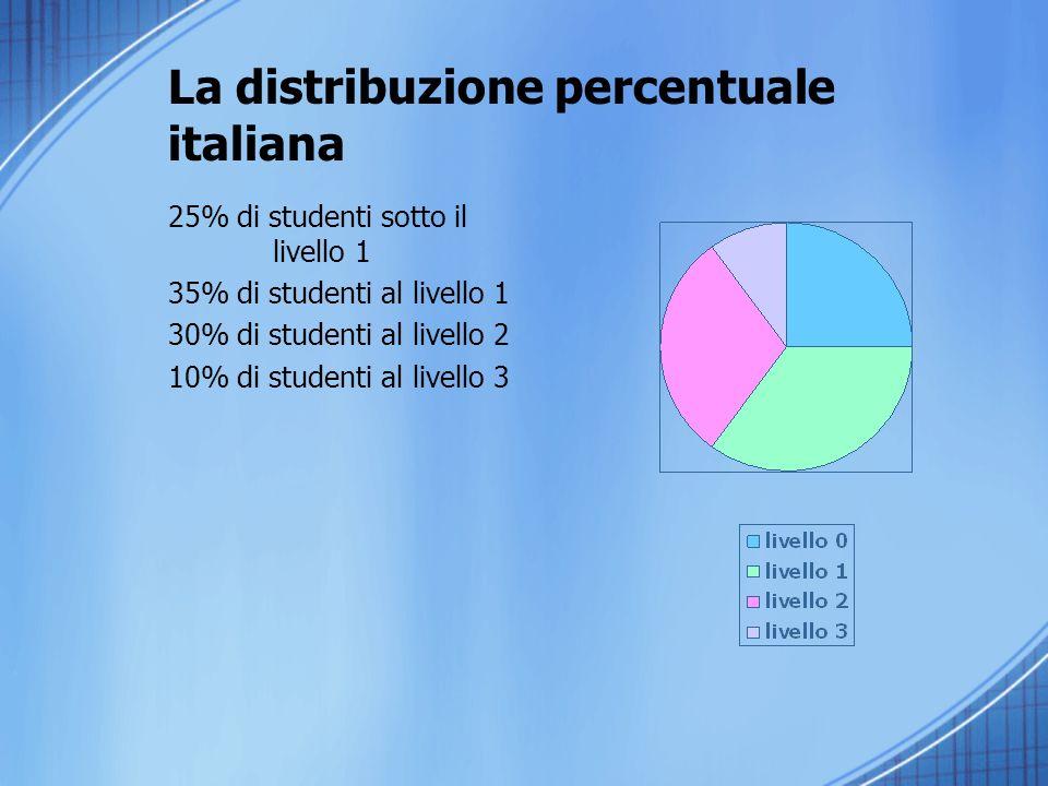 La distribuzione percentuale italiana 25% di studenti sotto il livello 1 35% di studenti al livello 1 30% di studenti al livello 2 10% di studenti al