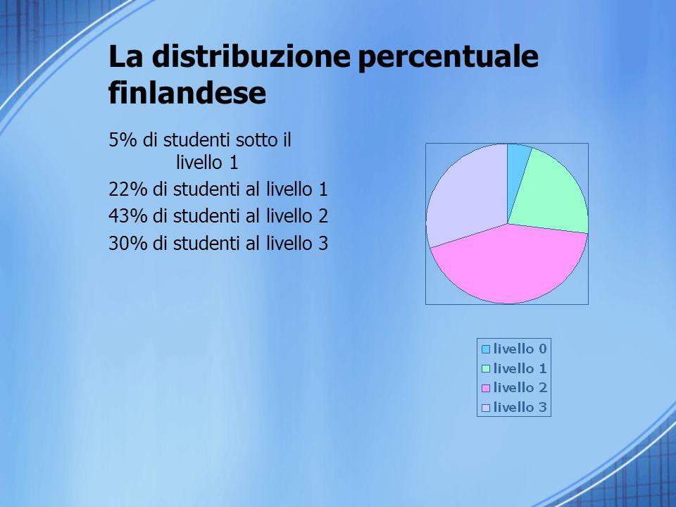 La distribuzione percentuale finlandese 5% di studenti sotto il livello 1 22% di studenti al livello 1 43% di studenti al livello 2 30% di studenti al livello 3