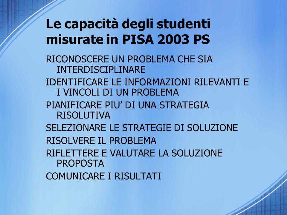 Le capacità degli studenti misurate in PISA 2003 PS RICONOSCERE UN PROBLEMA CHE SIA INTERDISCIPLINARE IDENTIFICARE LE INFORMAZIONI RILEVANTI E I VINCOLI DI UN PROBLEMA PIANIFICARE PIU DI UNA STRATEGIA RISOLUTIVA SELEZIONARE LE STRATEGIE DI SOLUZIONE RISOLVERE IL PROBLEMA RIFLETTERE E VALUTARE LA SOLUZIONE PROPOSTA COMUNICARE I RISULTATI
