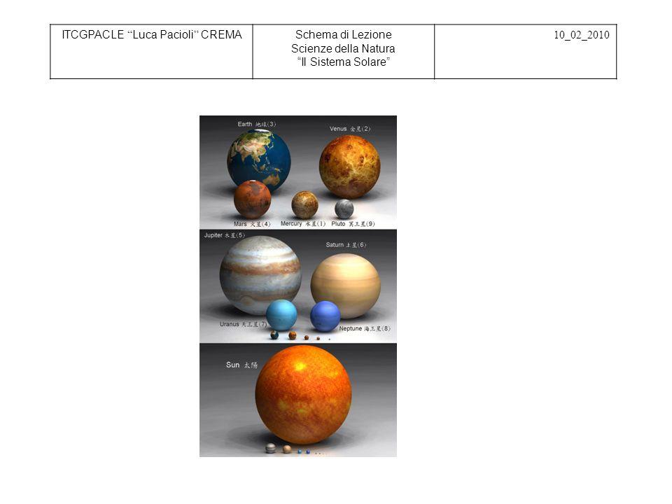 Retention - memorizzazione ITCGPACLE Luca Pacioli CREMASchema di Lezione Scienze della Natura Virus 20_01_2010 Viene richiesto agli studenti di disegnare sul quaderno, individuando la scala di riduzione opportuna, i pianeti del sistema solare per confrontare fra loro sia le dimensioni dei corpi celesti sia le distanze dal Sole.