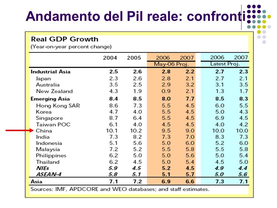 Andamento del Pil reale: confronti