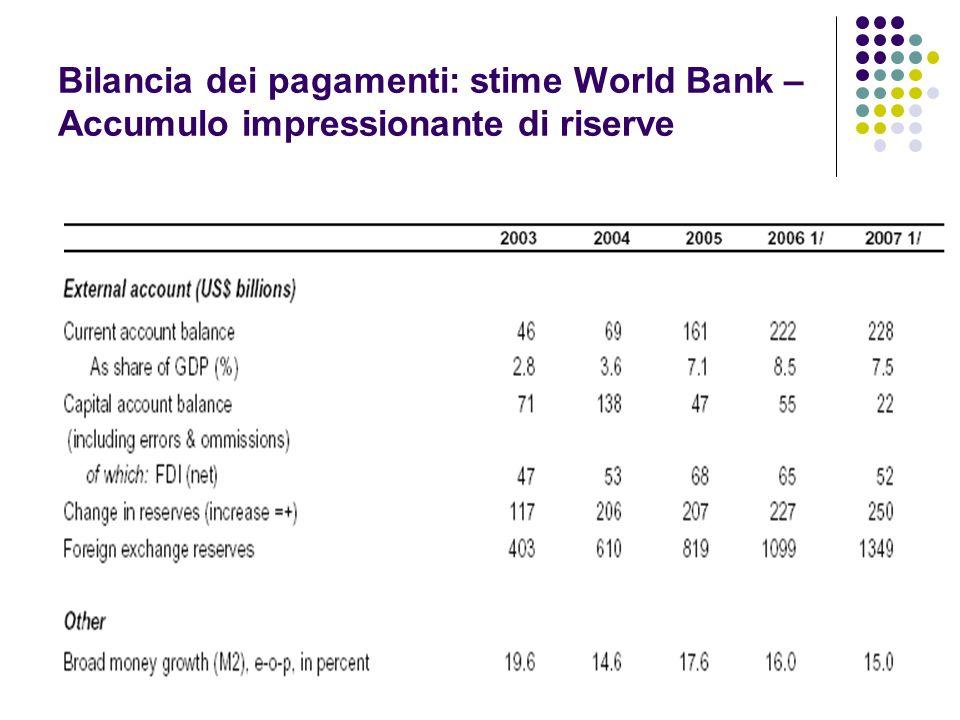 Bilancia dei pagamenti: stime World Bank – Accumulo impressionante di riserve