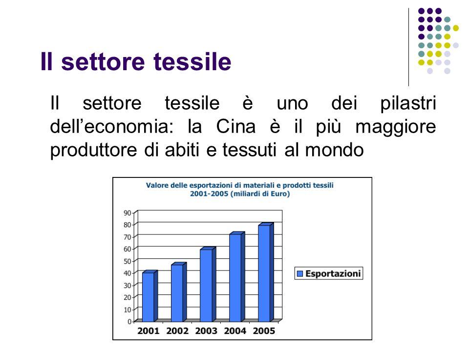 Il settore tessile Il settore tessile è uno dei pilastri delleconomia: la Cina è il più maggiore produttore di abiti e tessuti al mondo