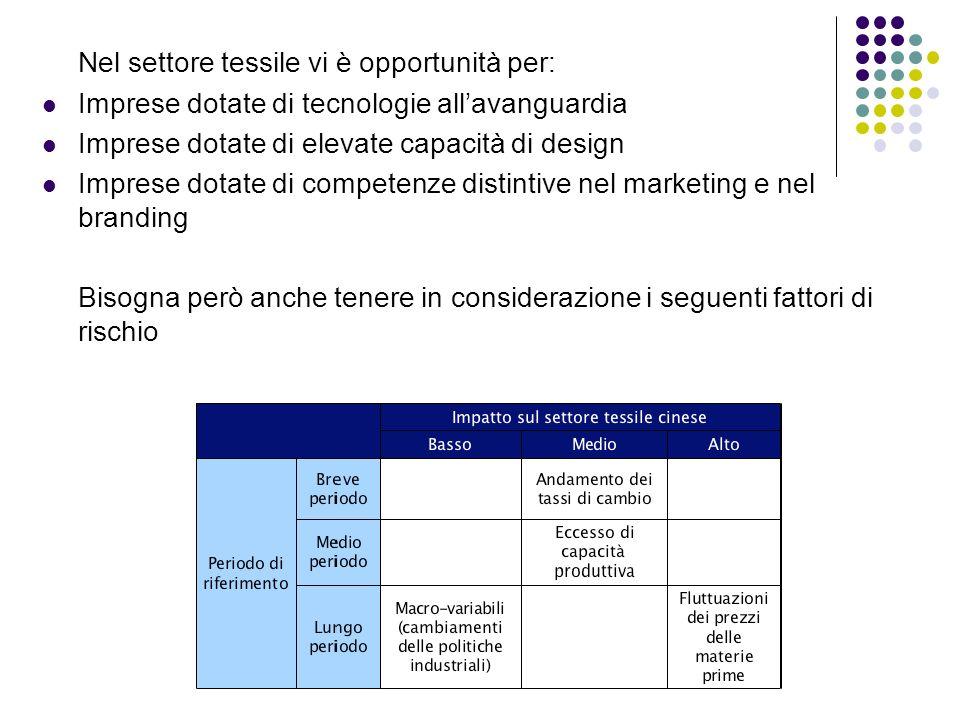 Nel settore tessile vi è opportunità per: Imprese dotate di tecnologie allavanguardia Imprese dotate di elevate capacità di design Imprese dotate di c
