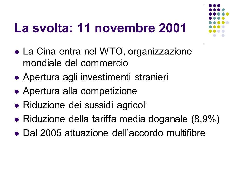 La svolta: 11 novembre 2001 La Cina entra nel WTO, organizzazione mondiale del commercio Apertura agli investimenti stranieri Apertura alla competizio