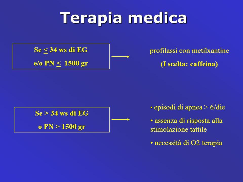 Terapia medica Se < 34 ws di EG e/o PN < 1500 gr Se > 34 ws di EG o PN > 1500 gr episodi di apnea > 6/die assenza di risposta alla stimolazione tattil