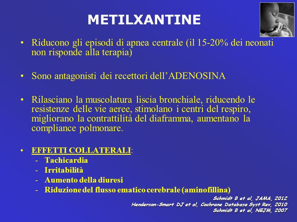 Riducono gli episodi di apnea centrale (il 15-20% dei neonati non risponde alla terapia) Sono antagonisti dei recettori dellADENOSINA Rilasciano la mu