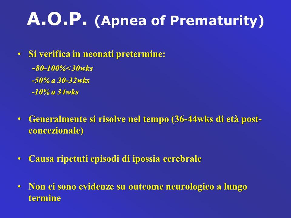 A.O.P. (Apnea of Prematurity) Si verifica in neonati pretermine:Si verifica in neonati pretermine: - 80-100%< 30wks - 80-100%< 30wks -50% a 30-32wks -