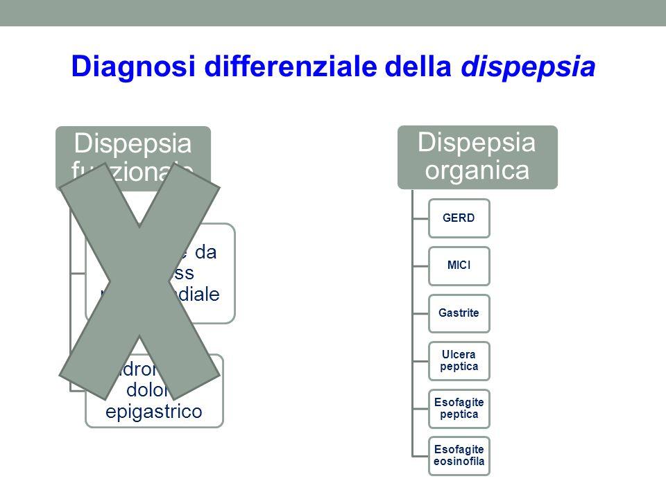 Diagnosi differenziale della dispepsia Dispepsia funzionale Sindrome da distress postprandiale Sindrome del dolore epigastrico Dispepsia organica GERD