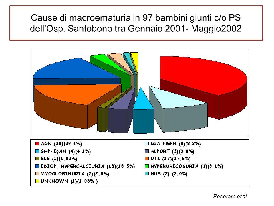 Cause di macroematuria in 97 bambini giunti c/o PS dellOsp. Santobono tra Gennaio 2001- Maggio2002 Pecoraro et al.