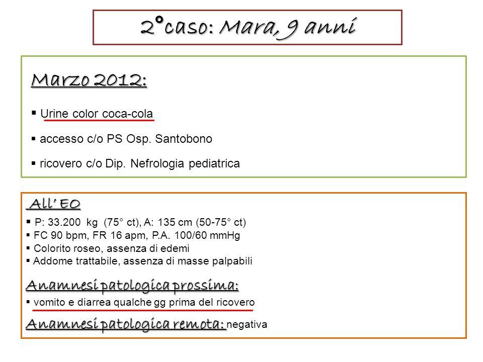 2°caso: Mara, 9 anni Marzo 2012: Urine color coca-cola accesso c/o PS Osp. Santobono ricovero c/o Dip. Nefrologia pediatrica All EO All EO P: 33.200 k