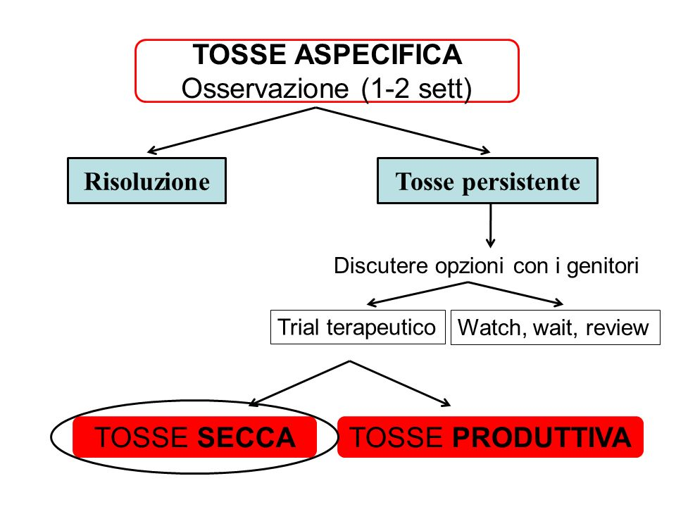 TOSSE ASPECIFICA Osservazione (1-2 sett) RisoluzioneTosse persistente Discutere opzioni con i genitori Trial terapeutico Watch, wait, review TOSSE SECCATOSSE PRODUTTIVA