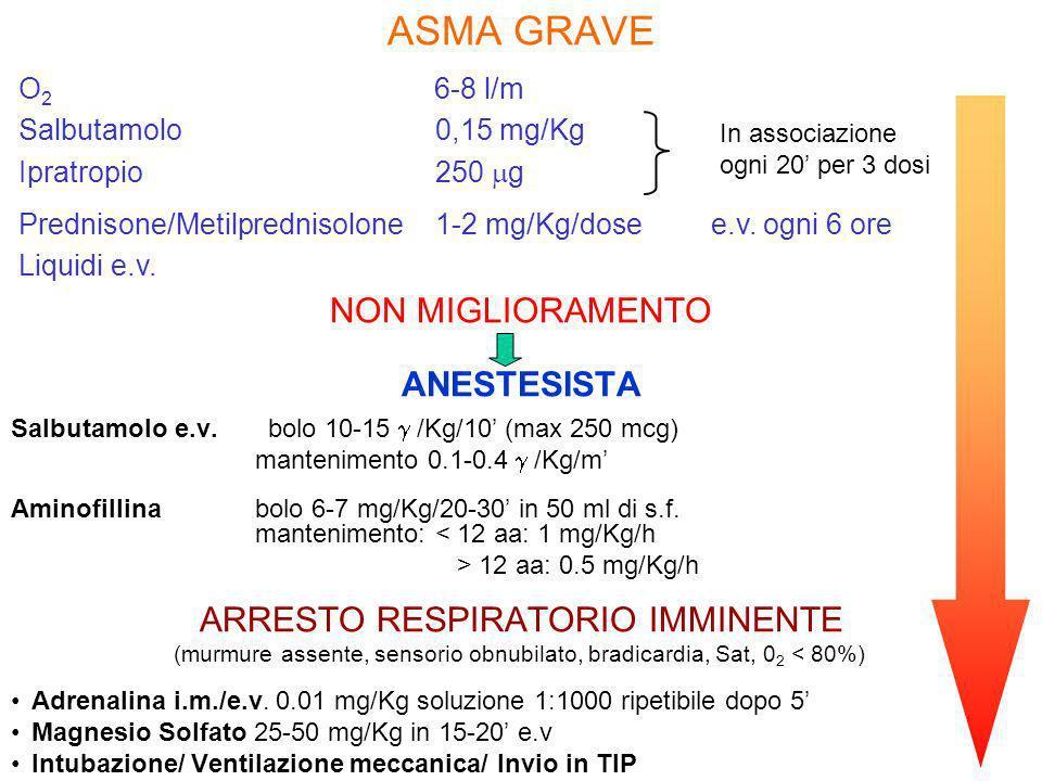 NON MIGLIORAMENTO ANESTESISTA Salbutamolo e.v. bolo 10-15 /Kg/10 (max 250 mcg) mantenimento 0.1-0.4 /Kg/m Aminofillina bolo 6-7 mg/Kg/20-30 in 50 ml d