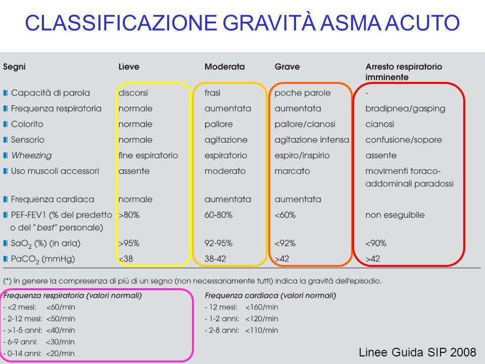Insufficienza respiratoria (PaO 2 45 mmHg) Gravità parametri clinici (dispnea, wheezing, cianosi, torace silente, stato mentale alterato) SaO 2 <92% Complicanze (es.