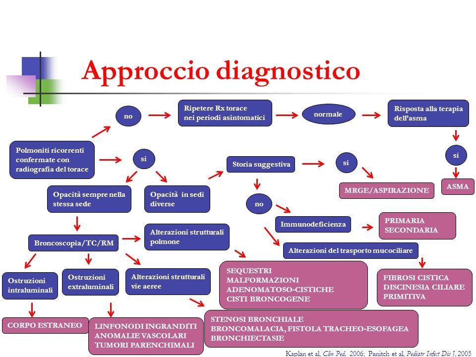 Approccio diagnostico Kaplan et al, Clin Ped, 2006; Panitch et al, Pediatr Infect Dis J, 2005 Polmoniti ricorrenti confermate con radiografia del tora