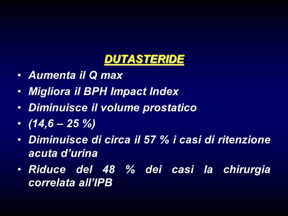 DUTASTERIDE Aumenta il Q max Migliora il BPH Impact Index Diminuisce il volume prostatico (14,6 – 25 %) Diminuisce di circa il 57 % i casi di ritenzione acuta durina Riduce del 48 % dei casi la chirurgia correlata allIPB