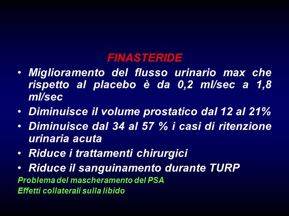 FINASTERIDE Miglioramento del flusso urinario max che rispetto al placebo è da 0,2 ml/sec a 1,8 ml/sec Diminuisce il volume prostatico dal 12 al 21% Diminuisce dal 34 al 57 % i casi di ritenzione urinaria acuta Riduce i trattamenti chirurgici Riduce il sanguinamento durante TURP Problema del mascheramento del PSA Effetti collaterali sulla libido