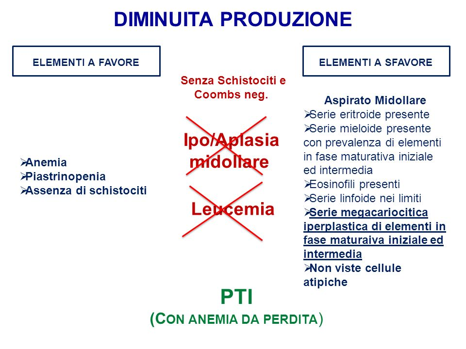 PTI (C ON ANEMIA DA PERDITA ) DIMINUITA PRODUZIONE ELEMENTI A FAVOREELEMENTI A SFAVORE Senza Schistociti e Coombs neg. Ipo/Aplasia midollare Anemia Pi
