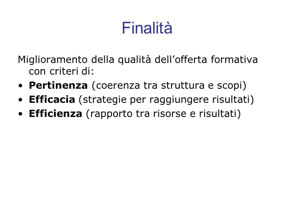 Finalità Miglioramento della qualità dellofferta formativa con criteri di: Pertinenza (coerenza tra struttura e scopi) Efficacia (strategie per raggiu
