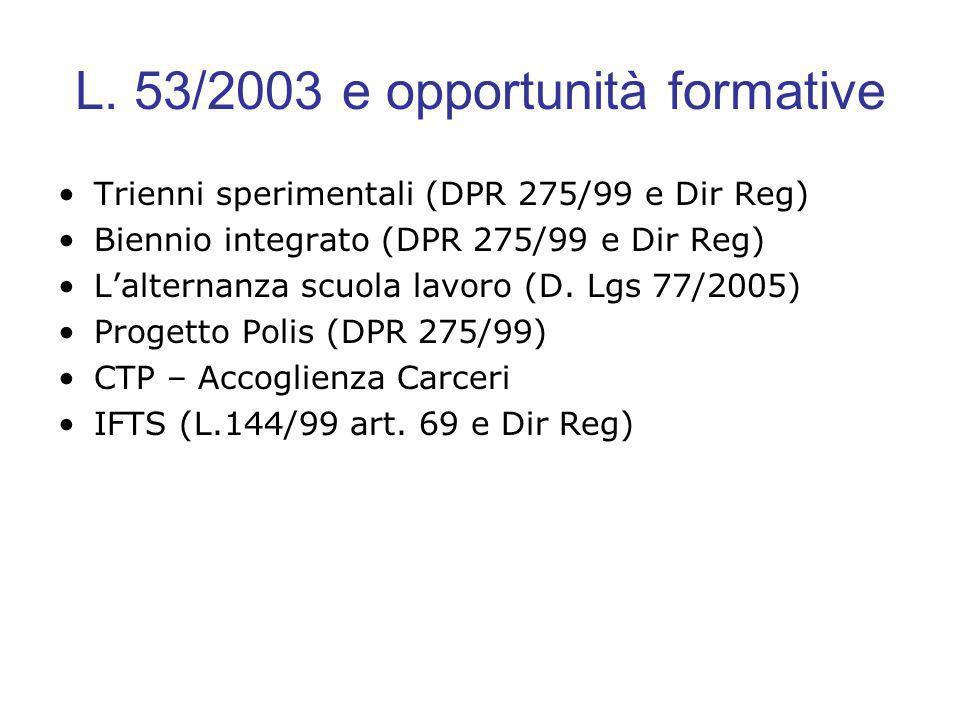 L. 53/2003 e opportunità formative Trienni sperimentali (DPR 275/99 e Dir Reg) Biennio integrato (DPR 275/99 e Dir Reg) Lalternanza scuola lavoro (D.