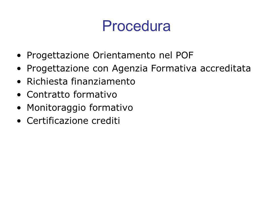 Procedura Progettazione Orientamento nel POF Progettazione con Agenzia Formativa accreditata Richiesta finanziamento Contratto formativo Monitoraggio formativo Certificazione crediti