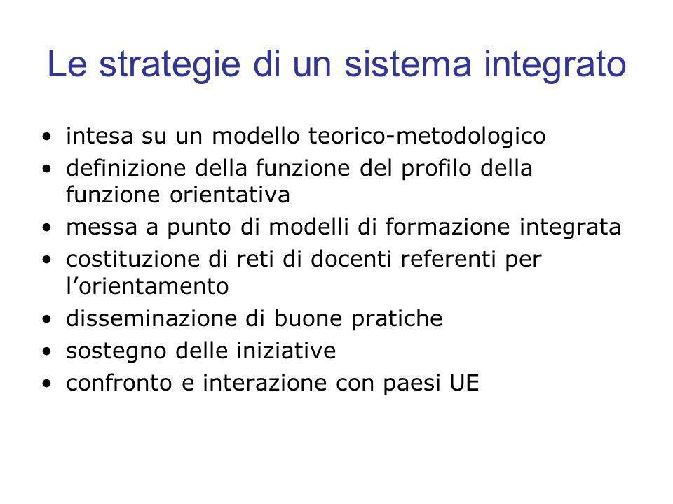 Le strategie di un sistema integrato intesa su un modello teorico-metodologico definizione della funzione del profilo della funzione orientativa messa a punto di modelli di formazione integrata costituzione di reti di docenti referenti per lorientamento disseminazione di buone pratiche sostegno delle iniziative confronto e interazione con paesi UE