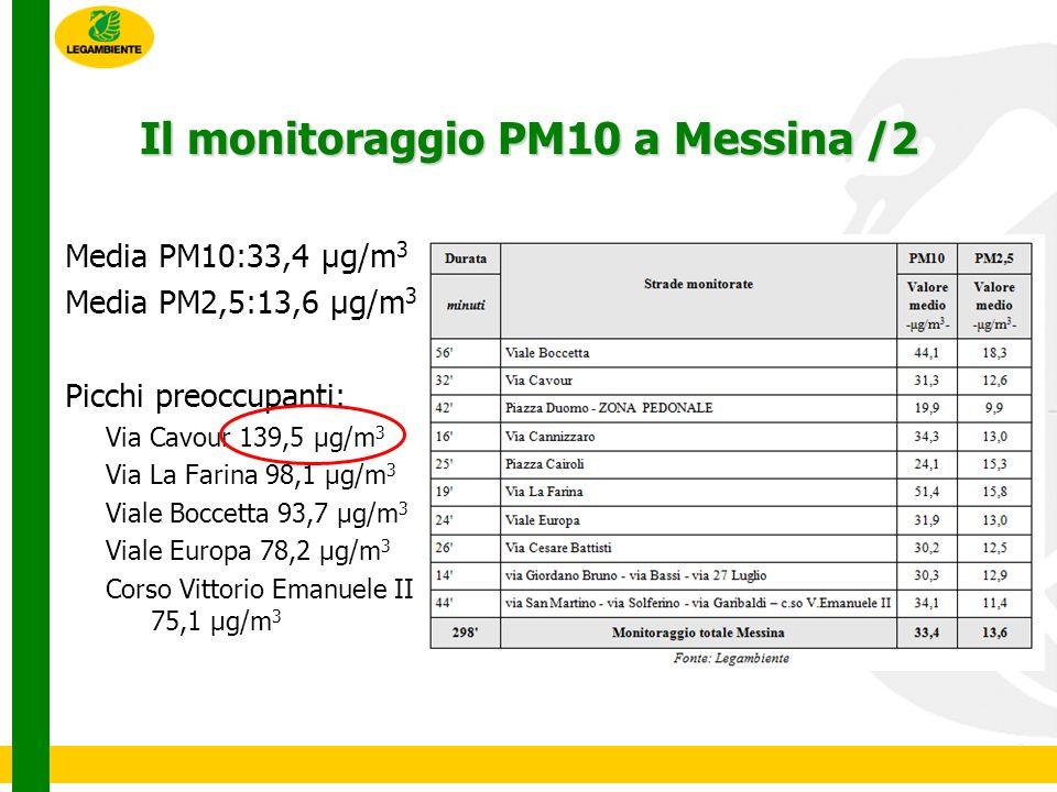 Media PM10:33,4 μg/m 3 Media PM2,5:13,6 μg/m 3 Picchi preoccupanti: Via Cavour 139,5 μg/m 3 Via La Farina 98,1 μg/m 3 Viale Boccetta 93,7 μg/m 3 Viale Europa 78,2 μg/m 3 Corso Vittorio Emanuele II 75,1 μg/m 3 Il monitoraggio PM10 a Messina /2