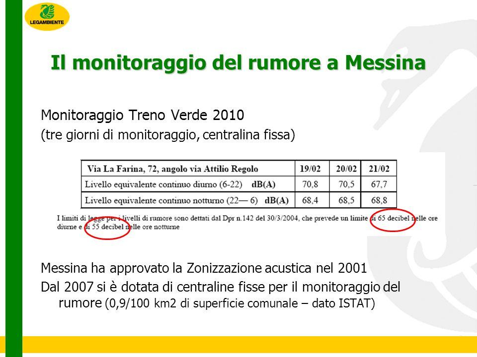 Il monitoraggio del rumore a Messina Monitoraggio Treno Verde 2010 (tre giorni di monitoraggio, centralina fissa) Messina ha approvato la Zonizzazione acustica nel 2001 Dal 2007 si è dotata di centraline fisse per il monitoraggio del rumore (0,9/100 km2 di superficie comunale – dato ISTAT)