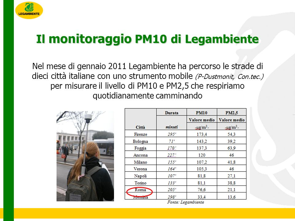 Il monitoraggio PM10 di Legambiente Nel mese di gennaio 2011 Legambiente ha percorso le strade di dieci città italiane con uno strumento mobile (P-Dustmonit, Con.tec.) per misurare il livello di PM10 e PM2,5 che respiriamo quotidianamente camminando