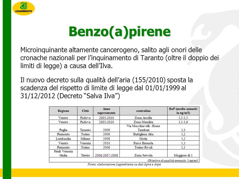 Benzo(a)pirene Microinquinante altamente cancerogeno, salito agli onori delle cronache nazionali per linquinamento di Taranto (oltre il doppio dei limiti di legge) a causa dellIlva.