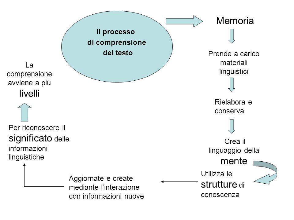 Il processo di comprensione del testo Memoria Prende a carico materiali linguistici Rielabora e conserva Crea il linguaggio della mente Utilizza le strutture di conoscenza Aggiornate e create mediante linterazione con informazioni nuove Per riconoscere il significato delle informazioni linguistiche La comprensione avviene a più livelli