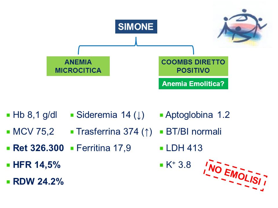 SIMONE ANEMIA MICROCITICA COOMBS DIRETTO POSITIVO Hb 8,1 g/dl MCV 75,2 Ret 326.300 HFR 14,5% RDW 24.2% Anemia Emolitica? Sideremia 14 () Trasferrina 3