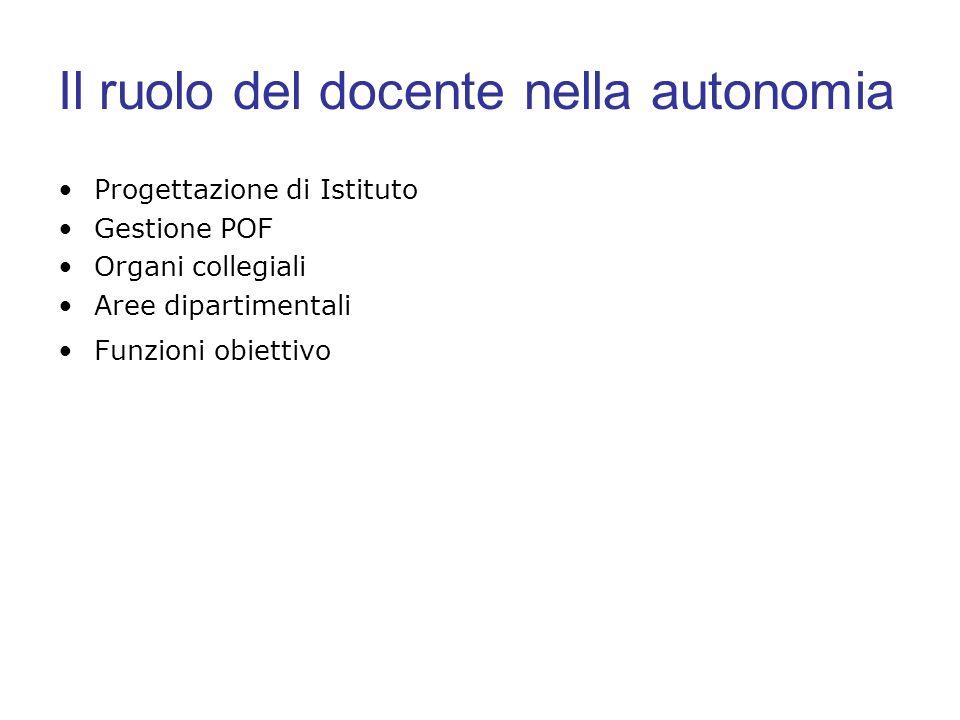 Il ruolo del docente nella autonomia Progettazione di Istituto Gestione POF Organi collegiali Aree dipartimentali Funzioni obiettivo