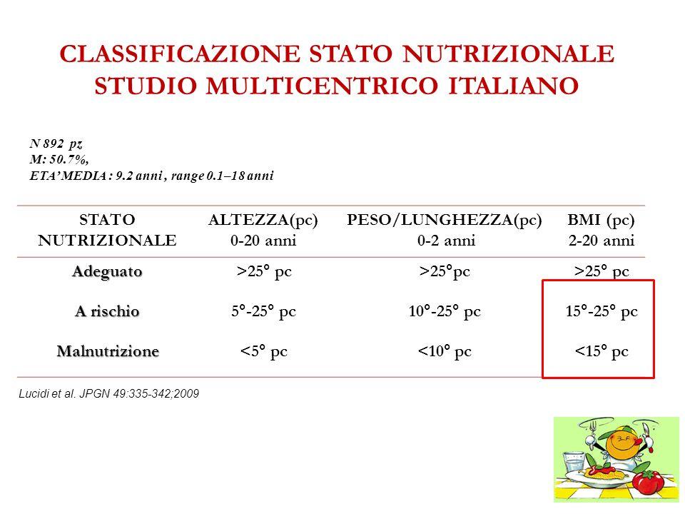 CLASSIFICAZIONE STATO NUTRIZIONALE STUDIO MULTICENTRICO ITALIANO STATO NUTRIZIONALE ALTEZZA(pc) 0-20 anni PESO/LUNGHEZZA(pc) 0-2 anni BMI (pc) 2-20 an