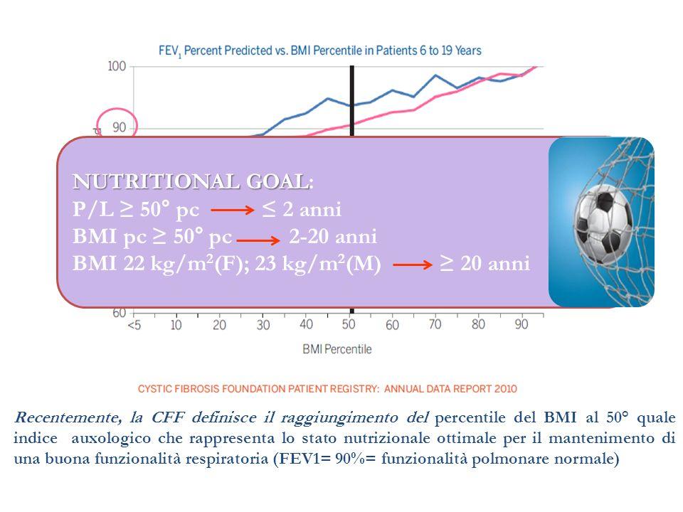 Recentemente, la CFF definisce il raggiungimento del percentile del BMI al 50° quale indice auxologico che rappresenta lo stato nutrizionale ottimale